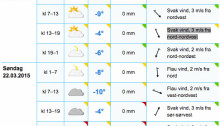 Værvarsel for Venabygdsfjellet 21.-22. mars 2015.
